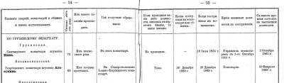 Прикрепленное изображение: Список настоятельниц женских монастырей и общин_1889, стр.54-55.JPG