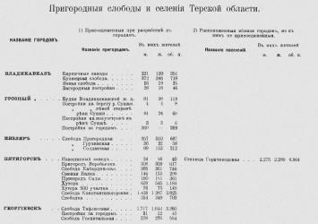 Прикрепленное изображение: Первая всеобщая перепись населения Российской империи 1897 г., том LXVIII , Терская область, 1905, вступление.jpg