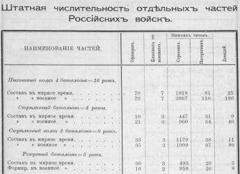 Прикрепленное изображение: Соваж С., Российская императорская армия, С.-Петербург, 1894, стр.4.JPG
