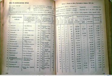 Прикрепленное изображение: Административно-территориальное деление Союза ССР, Москва 1931, стр.118-119.JPG