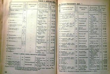 Прикрепленное изображение: Административно-территориальное деление Союза ССР, Москва 1931, стр.132-133.JPG