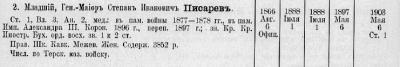 Прикрепленное изображение: 1904_Список чиновникам Министерства внутренних дел и его ведомства, ч.2, стр.906.JPG