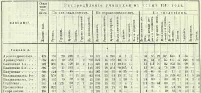 Прикрепленное изображение: Кавказский календарь на 1912 год, Тифлис, 1911, стр. 314.JPG