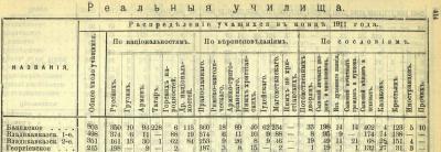 Прикрепленное изображение: Кавказский календарь на 1913, ч.1, стр.414_РУ.JPG