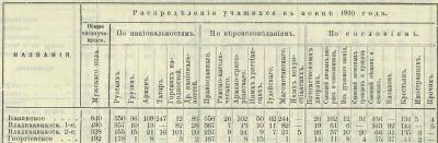 Прикрепленное изображение: Кавказский календарь на 1912 год, Тифлис, 1911, стр. 316.JPG