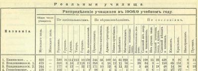 Прикрепленное изображение: Кавказский календарь на 1910, ч.1, стр.596.JPG