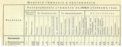 Прикрепленное изображение: Кавказский календарь на 1910, ч.1, стр.592_ж.JPG