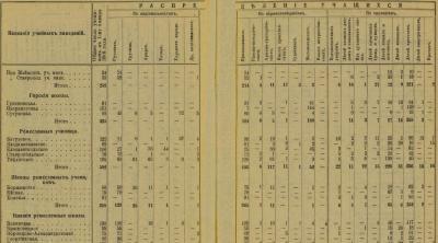 Прикрепленное изображение: Кавказский календарь на 1917, отд. стат., стр.300-301(ГеорРоманНизшРемесШкола).JPG