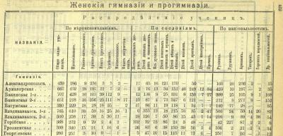 Прикрепленное изображение: Кавказский календарь на 1913, ч.1, стр.412.JPG