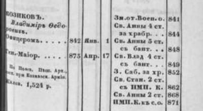 Прикрепленное изображение: Список генералам по старшинству. Исправлено по 1-е Июня, САНКТПЕТЕРБУРГ, В военной типографии,  1877, стр.843.JPG