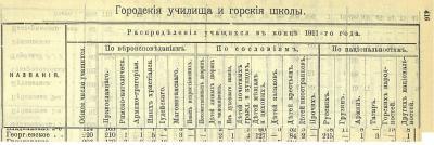 Прикрепленное изображение: Кавказский календарь на 1913, ч.1, стр.416-417(ГорУч).JPG