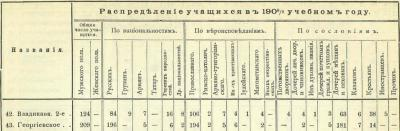 Прикрепленное изображение: Кавказский календарь на 1910, стр.600.JPG