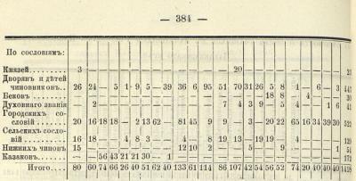 Прикрепленное изображение: Кавказский календарь на 1870, стр.384(муж за 68г).JPG