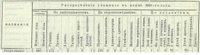 Прикрепленное изображение: Кавказский календарь на 1912, стр.319.JPG